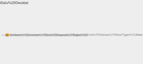 Nationalitati Satul Decebal